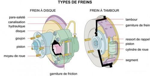 Les deux types de frein