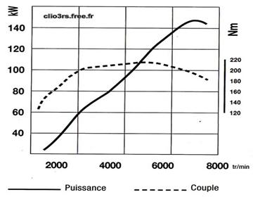 graphique puissance
