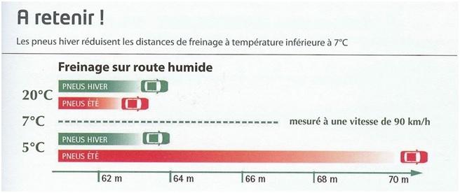 Distance freinage pneu hiver