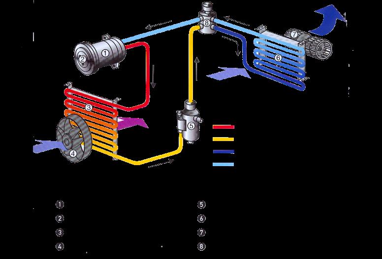 schéma climatisation