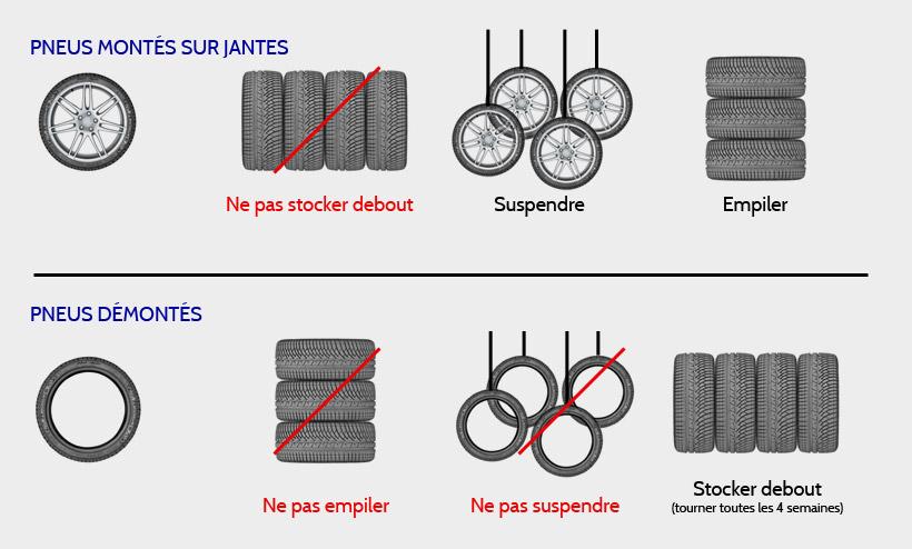 comment stocker pneus