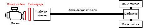 schéma transmission automobile