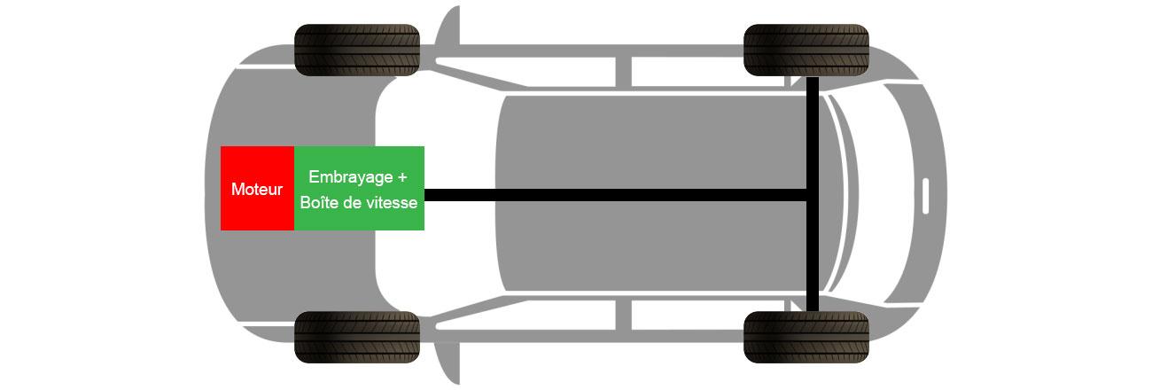 moteur à l'avant transmission
