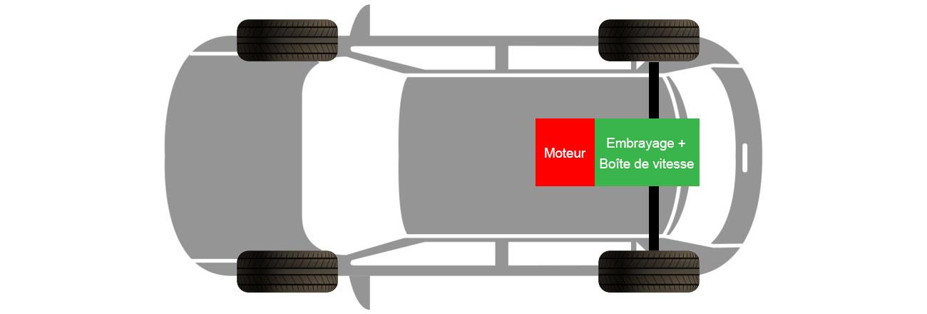 moteur central propulsion