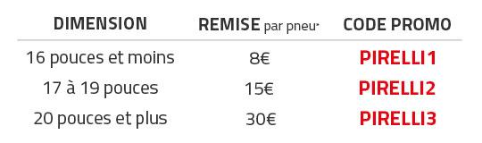 Promotion Pirelli